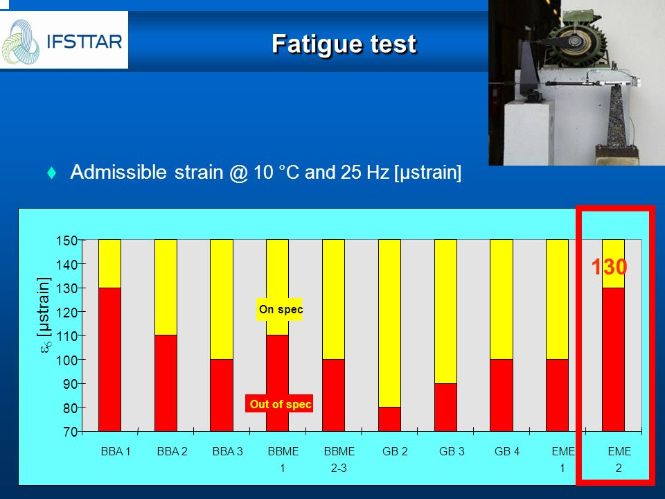 Fatigue test 130 Admissible strain @ 10 °C and 25 Hz [µstrain]
